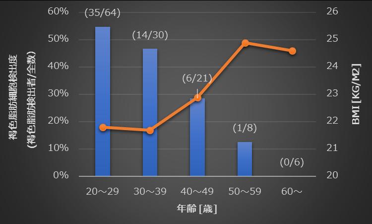 年齢と褐色脂肪細胞の数の関係を示したグラフ