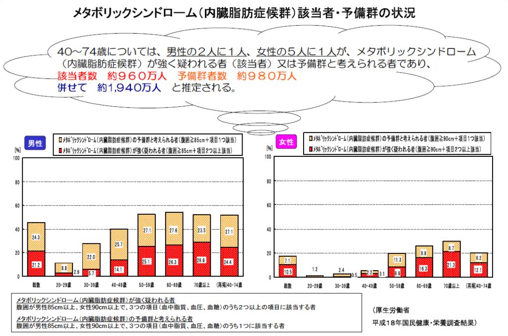 メタボリック症候群予備軍を表したグラフ