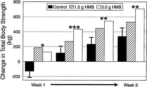 HMBと筋力変化量の関係を示したグラフ