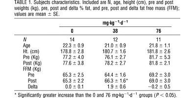 HMBの過剰摂取によるカラダの変化を示した結果