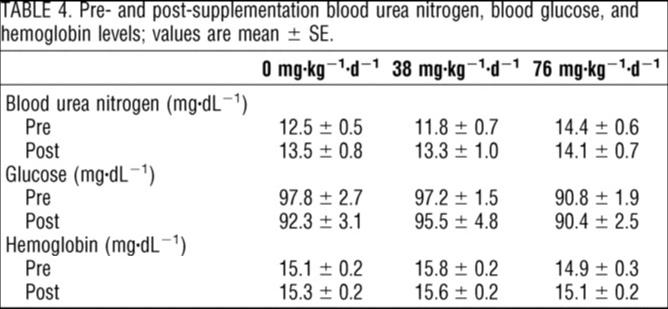 HMB過剰摂取後の尿素窒素・血糖値・ヘモグロビンの変化
