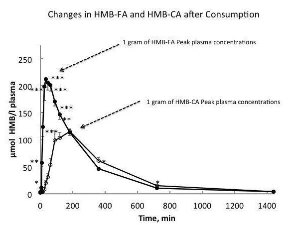 HMB遊離酸とHMBカルシウムの効果の違いを示したグラフ