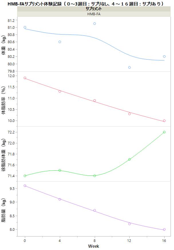 HMB-FAの実験0~3週目の結果を示したグラフ