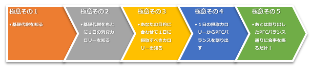 PFCバランス5つの極意を示した図