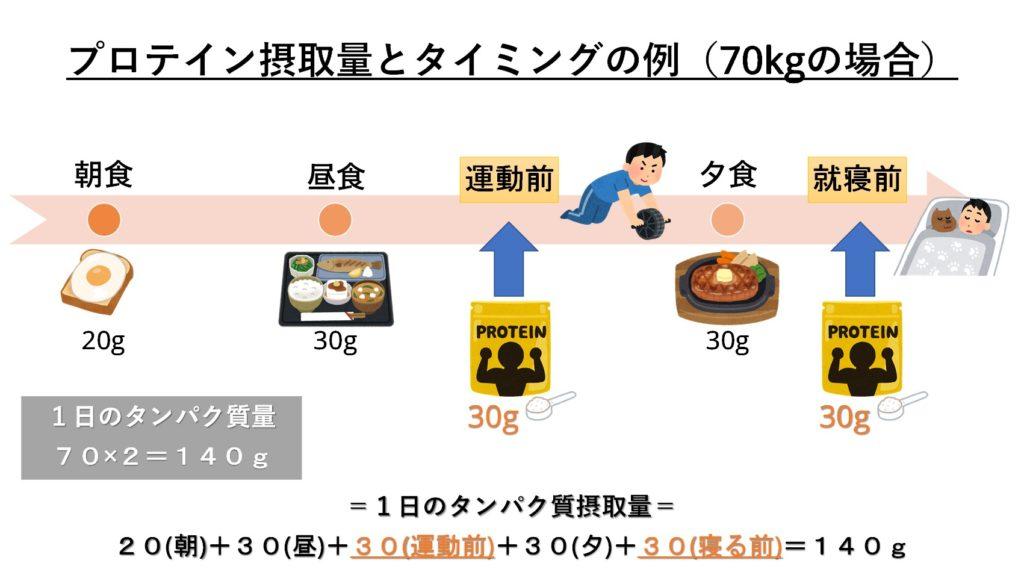 3回の食事にプロテインを追加する場合の具体例を示した図