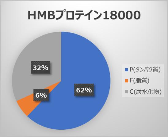 HMBプロテイン18000のPFCバランス