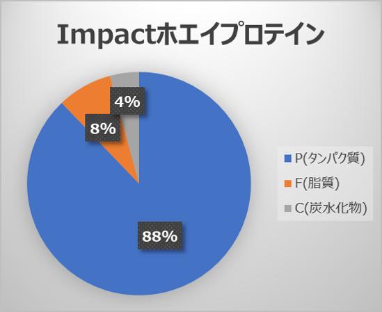 ImpactホエイプロテインのPFCバランス