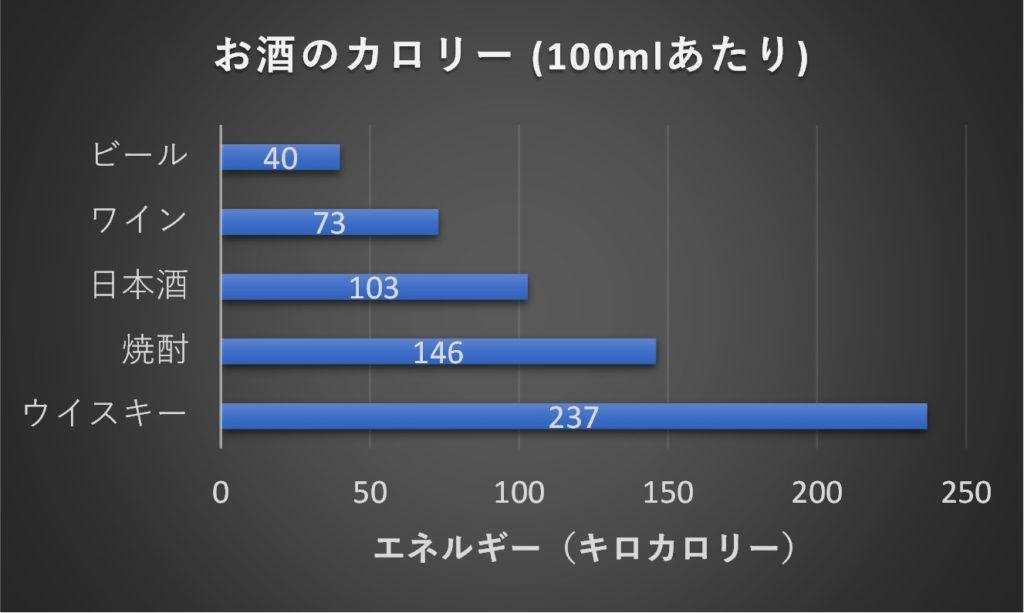 お酒のカロリー比較したグラフ