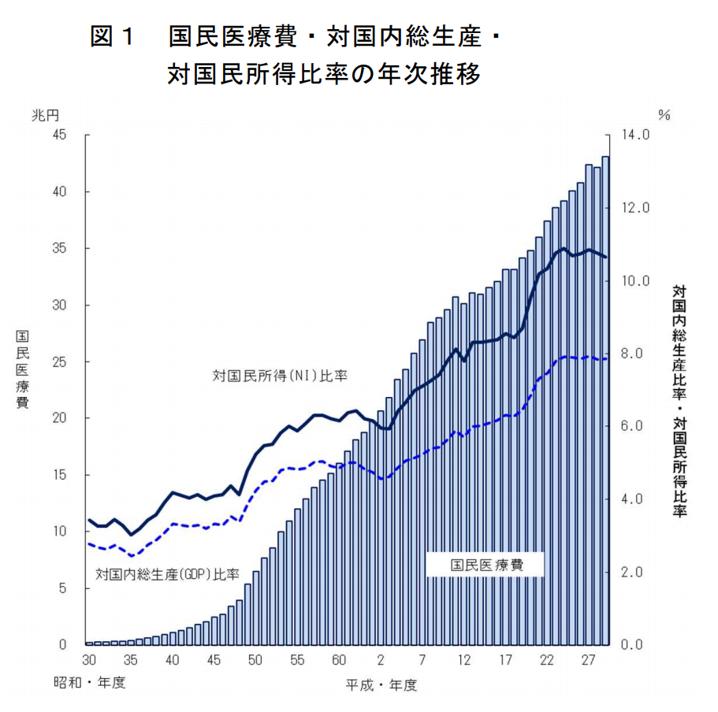 国民医療費・対国内総生産・対国民所得比率の年次推移