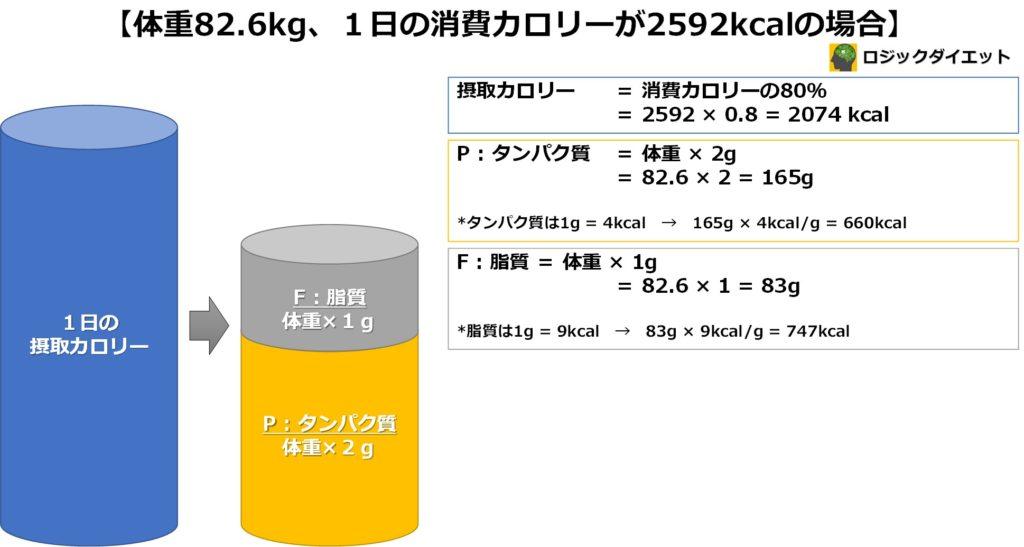 脂質の量を設定する計算詳細