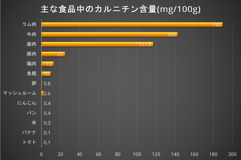 主な食品中のカルニチン含量
